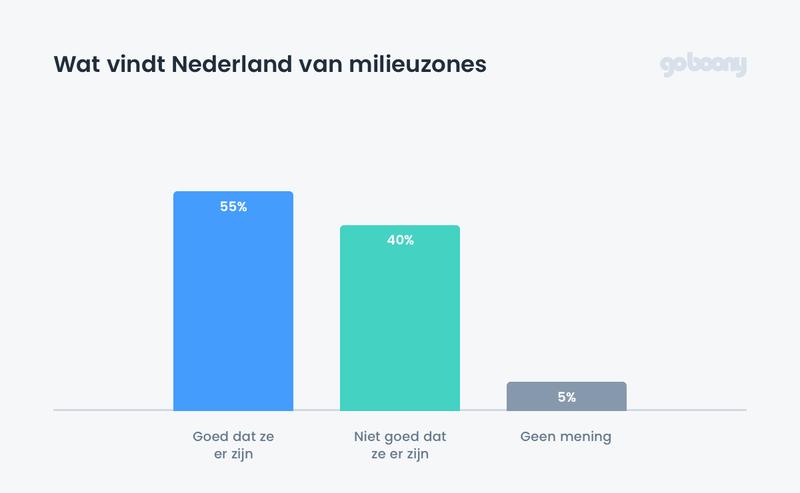 Goboony Milieuzones Wat vind Nederland